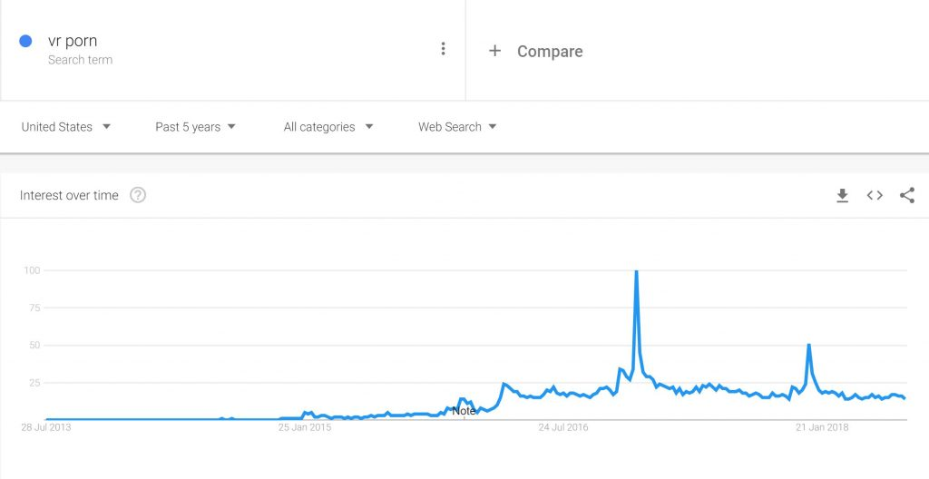 Rise and Fall of VR porn